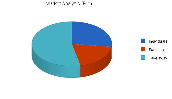 Pasta italian restaurant business plan, market analysis summary chart image