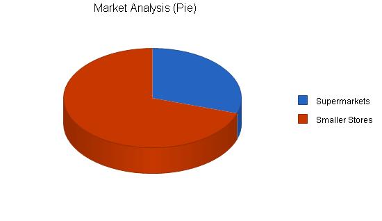 Pasta manufacturer business plan, market analysis summary chart image
