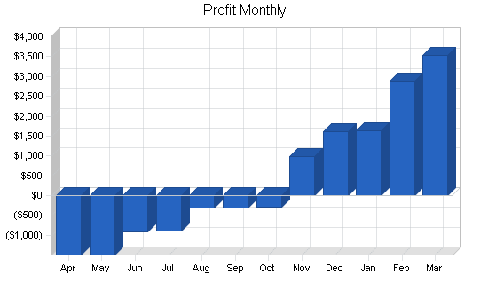 Pasta manufacturer business plan, financial plan chart image