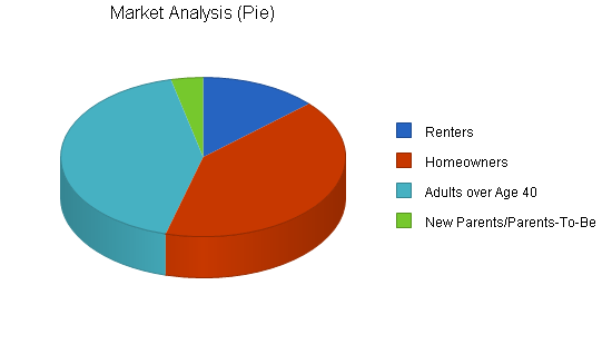Personal insurance agent business plan, market analysis summary chart image