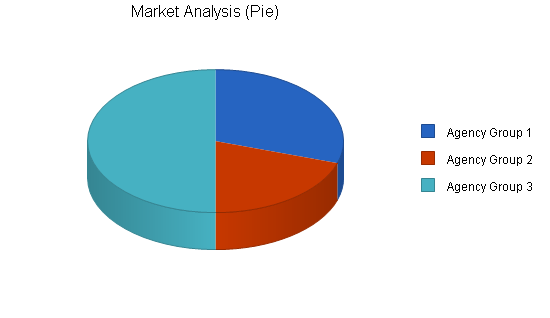 Personnel management business plan, market analysis summary chart image