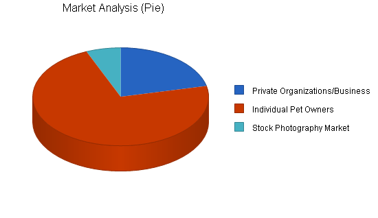 Pet photography business plan, market analysis summary chart image