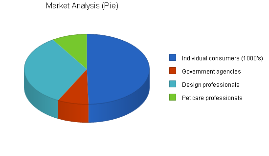 Pet supplies business plan, market analysis summary chart image