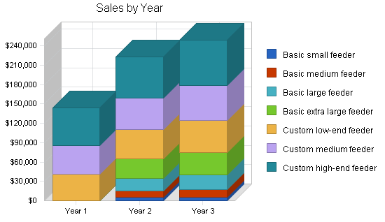 Pet supplies business plan, strategy and implementation summary chart image