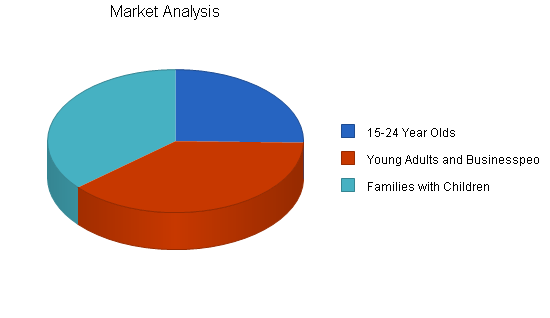 Pie restaurant business plan, market analysis summary chart image