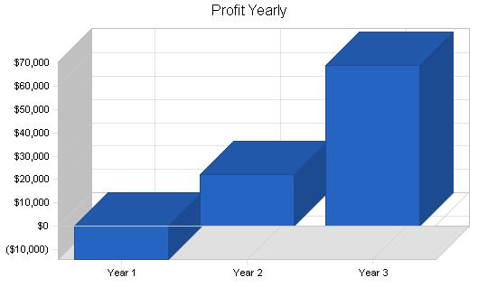 Pie restaurant business plan, financial plan chart image