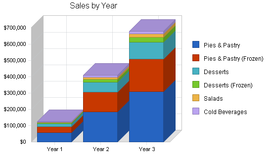 Pie restaurant business plan, strategy and implementation summary chart image