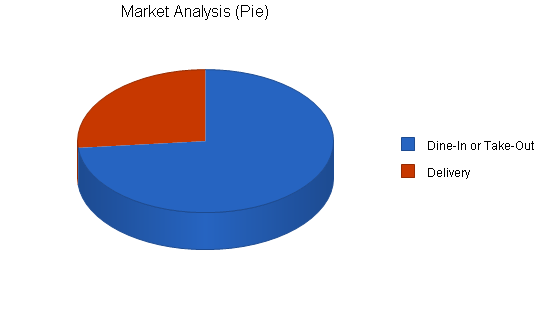 Pizzeria business plan, market analysis summary chart image