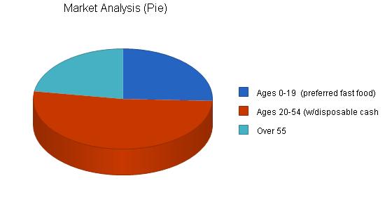 Pizzeria franchise business plan, market analysis summary chart image
