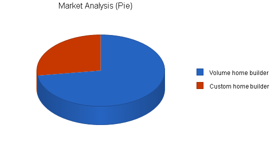Plumbing business plan, market analysis summary chart image