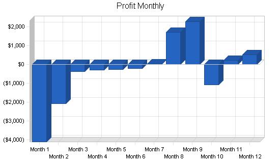 Pottery studio business plan, financial plan chart image