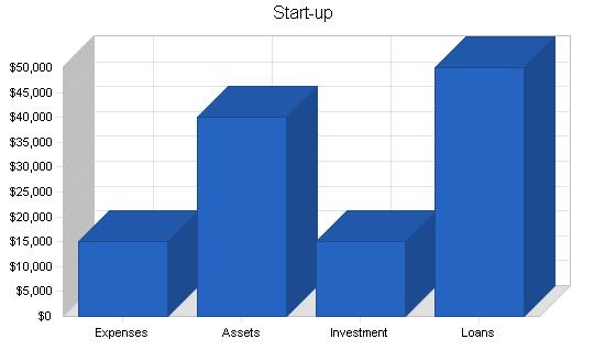Print broker business plan, company summary chart image