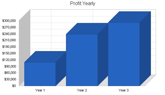 Print broker business plan, financial plan chart image