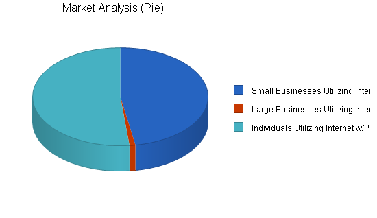 Print shop website business plan, market analysis summary chart image