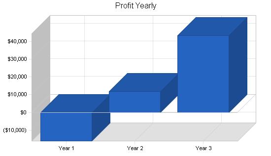 Produce farm business plan, financial plan chart image