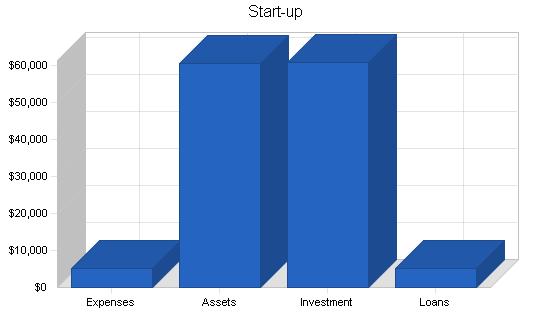 Produce farm business plan, company summary chart image