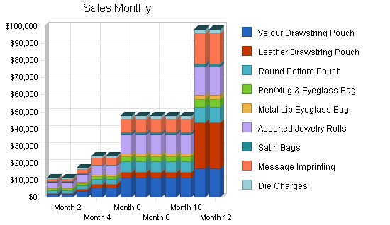 Promotional products maker business plan, strategy and implementation summary chart image