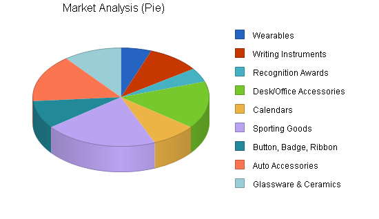 Promotional products maker business plan, market analysis summary chart image