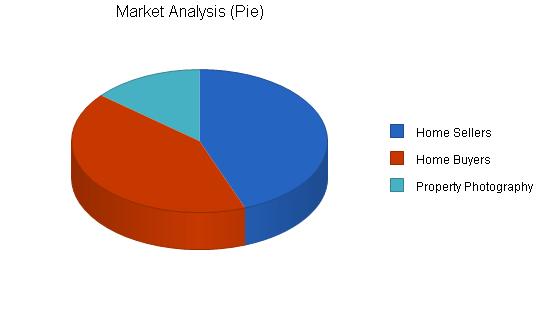 Real estate brokerage business plan, market analysis summary chart image