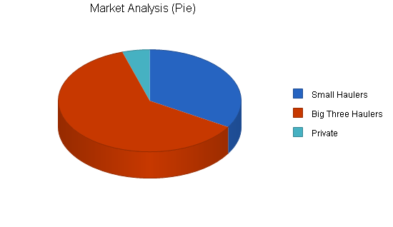 Recycling energy conversion business plan, market analysis summary chart image