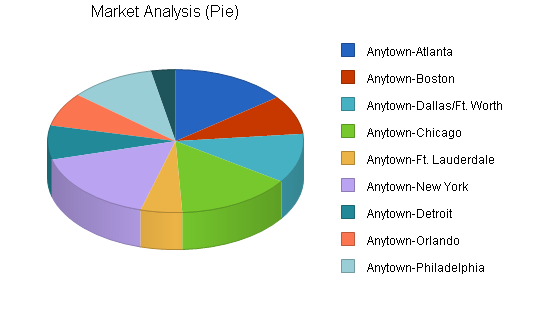 Regional airline business plan, market analysis summary chart image