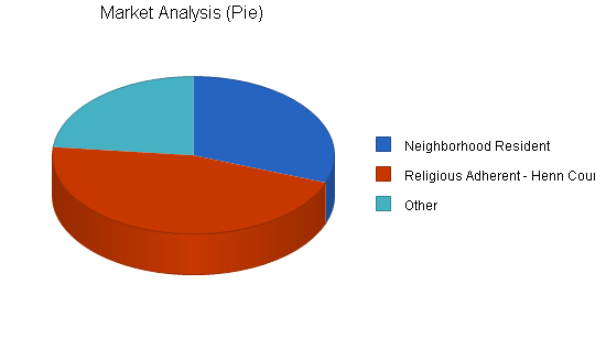 Religious coffeeshop business plan, market analysis summary chart image