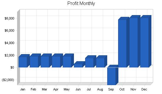 Remodeling business plan, financial plan chart image