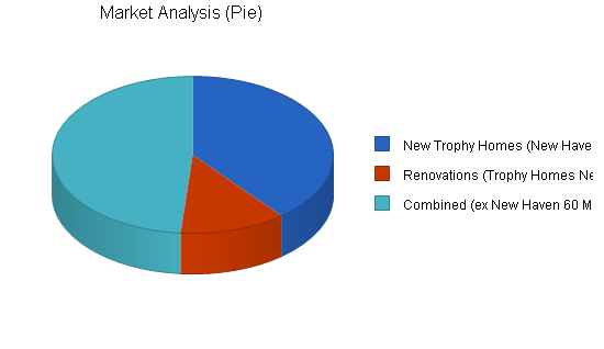 Remodeling business plan, market analysis summary chart image