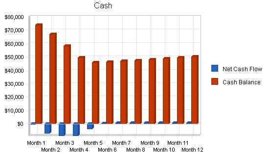 Rental remodeling business plan, financial plan chart image