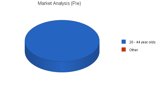 Rental remodeling business plan, market analysis summary chart image