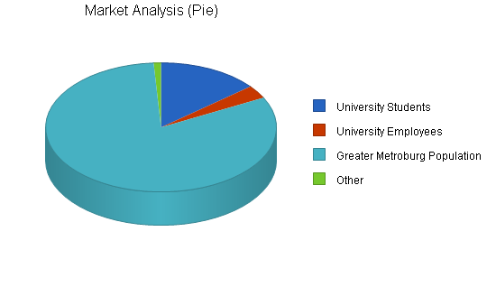 Retail bicycle shop business plan, market analysis summary chart image