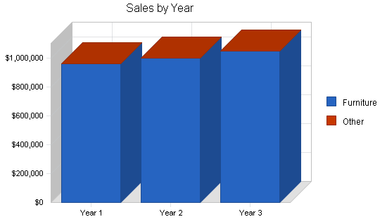 Retail furniture manufacturer business plan, strategy and implementation summary chart image