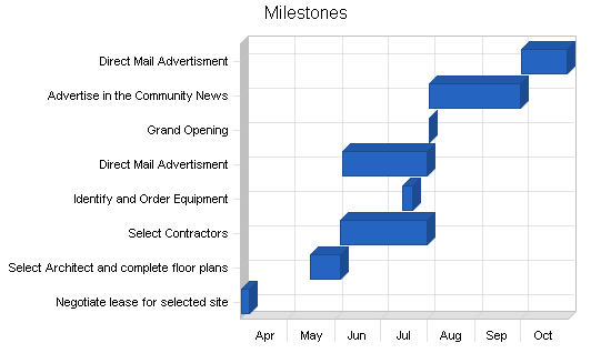 Retail property sub-leasing business plan, strategy and implementation summary chart image