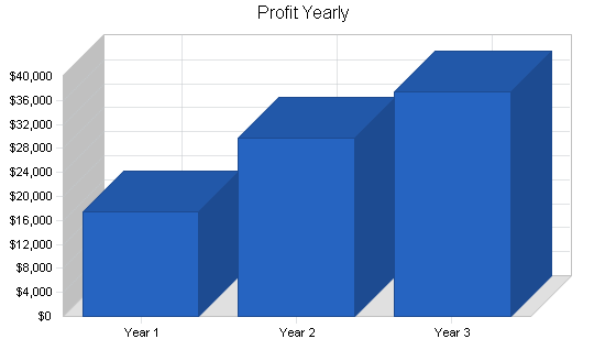 Retail property sub-leasing business plan, financial plan chart image