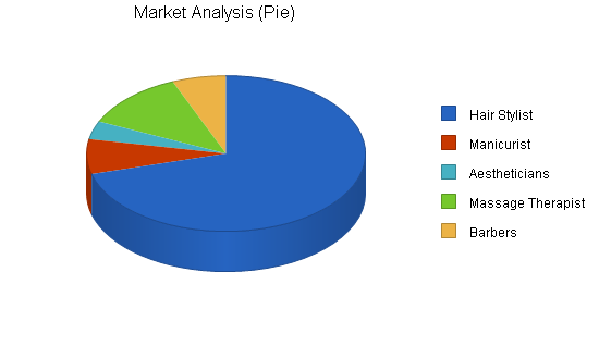 Retail property sub-leasing business plan, market analysis summary chart image