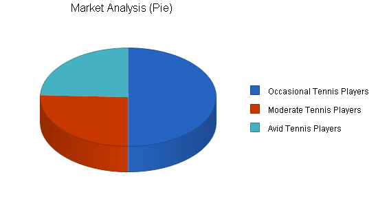 Retail tennis shop business plan, market analysis summary chart image
