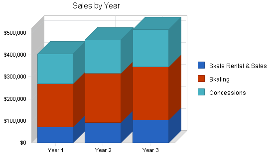 Roller skate rink business plan, strategy and implementation summary chart image