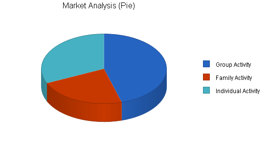 Roller skate rink business plan, market analysis summary chart image