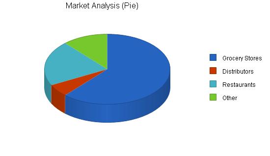 Salsa manufacturer business plan, market analysis summary chart image