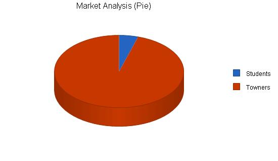 Sandwich restaurant business plan, market analysis summary chart image