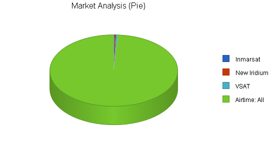 Satellite communications business plan, market analysis summary chart image