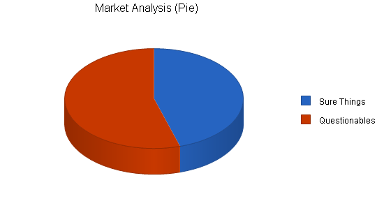 Scholarship consulting business plan, market analysis summary chart image