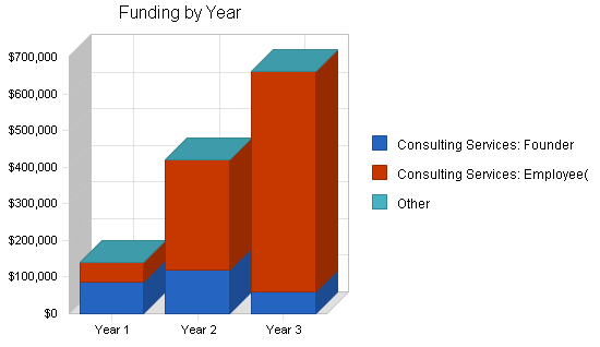 School fundraising business plan, strategy and implementation summary chart image
