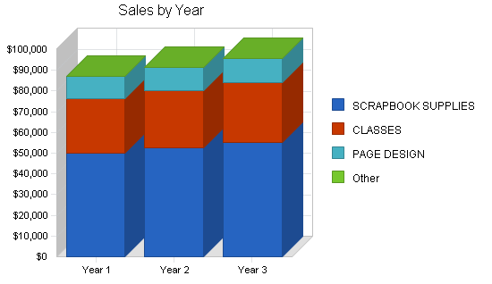 Scrapbooking store business plan, strategy and implementation summary chart image