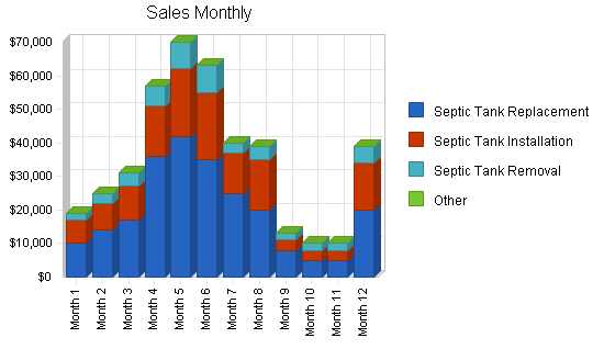 Septic tank contractor business plan, strategy and implementation summary chart image