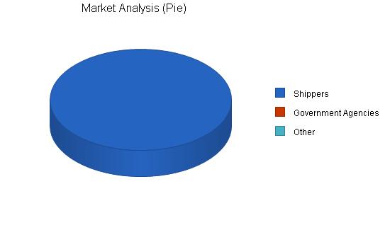 Shipment monitoring business plan, market analysis summary chart image