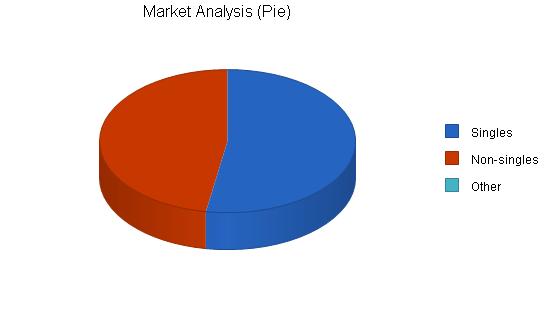 Singles bar business plan, market analysis summary chart image