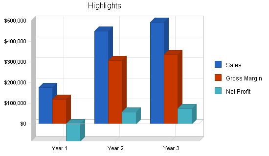 Singles bar business plan, executive summary chart image