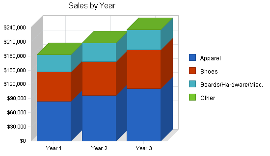 Skateboard gear retail business plan, strategy and implementation summary chart image
