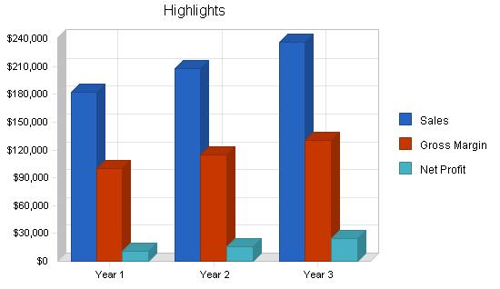 Skateboard gear retail business plan, executive summary chart image